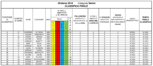 classifica-senior